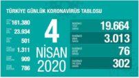 Türkiye 3,013 yeni coronavirüs vakası ve 76 yeni ölüm bildirerek toplamda 23,934 vaka ve 501 ölümü doğruladı.