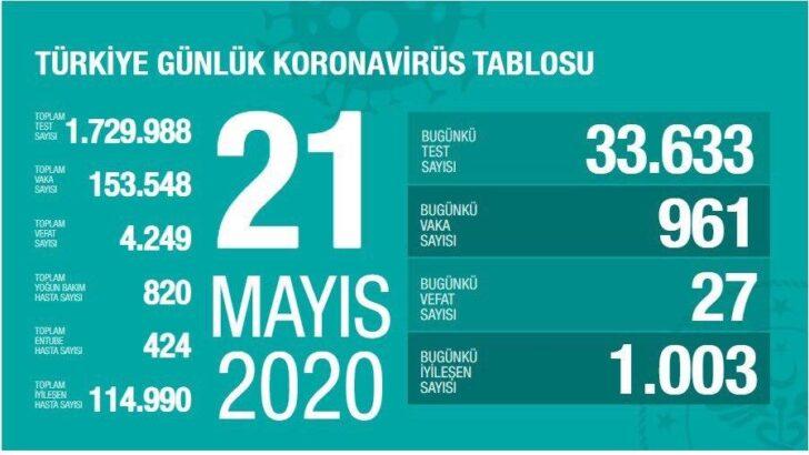 Türkiye Günlük Corona Virüs Tablosu 22 Mayıs 2020